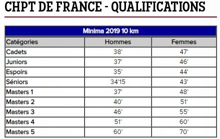 Minimas 10 km 2019