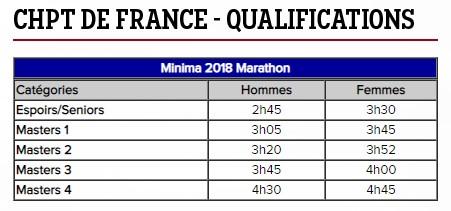 Minimas Marathon 2018